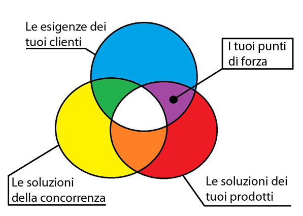 Strategia per battere la concorrenza