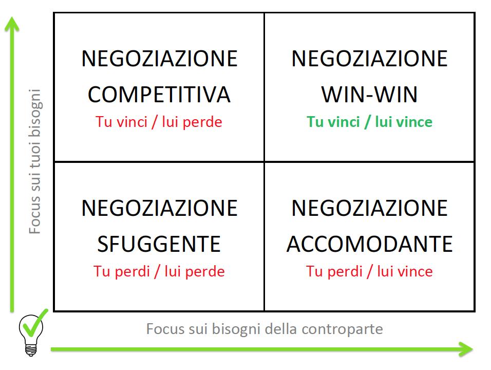 Negoziazione 4 approcci