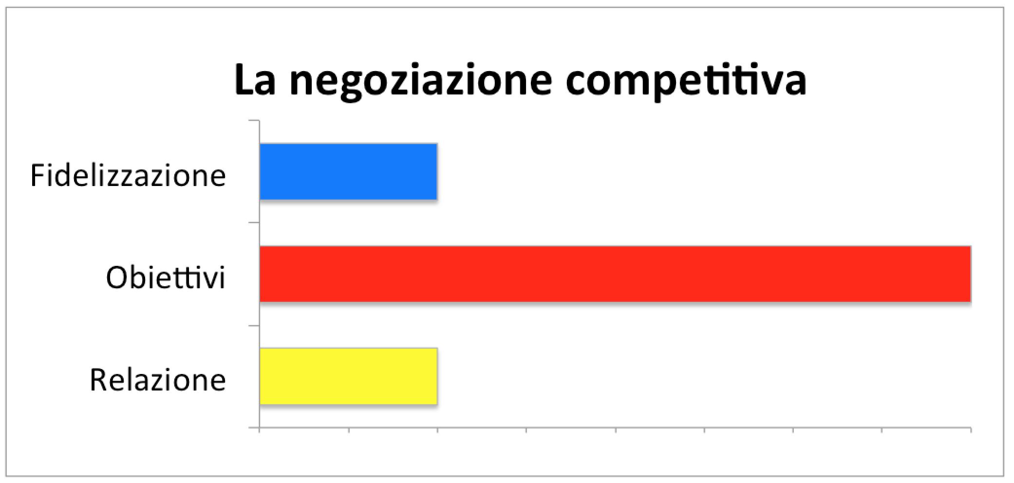 Negoziazione competitiva
