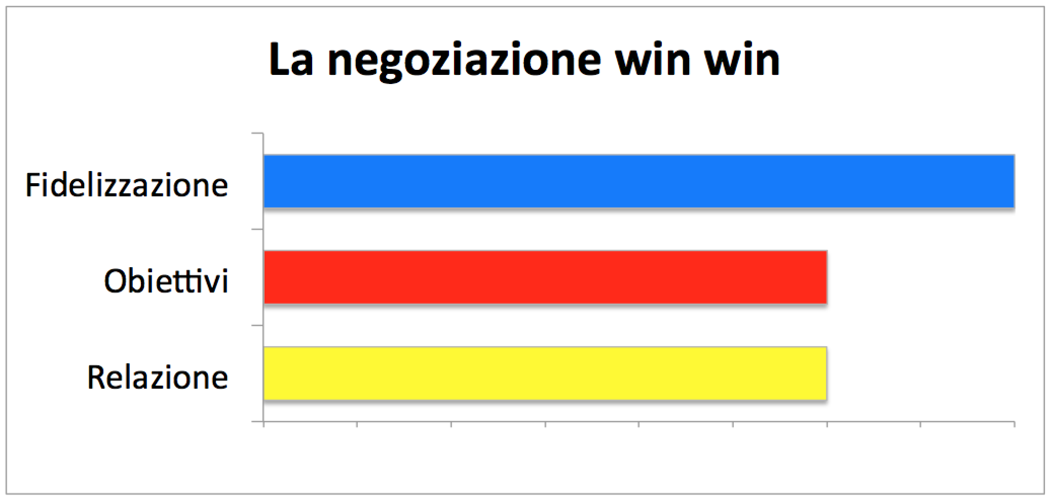 Negoziazione win win
