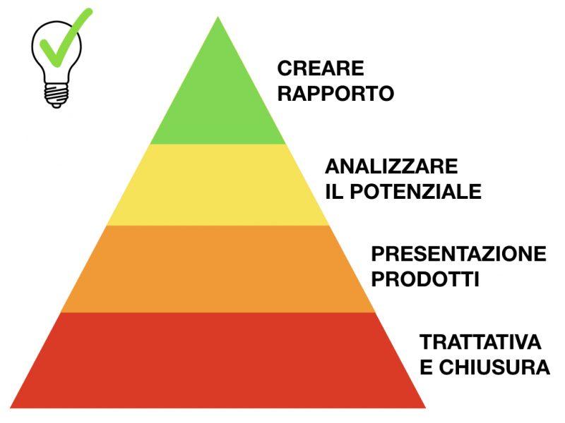 La piramide della vendita ieri