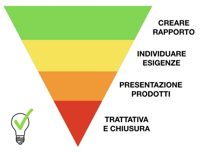 La piramide della vendita oggi